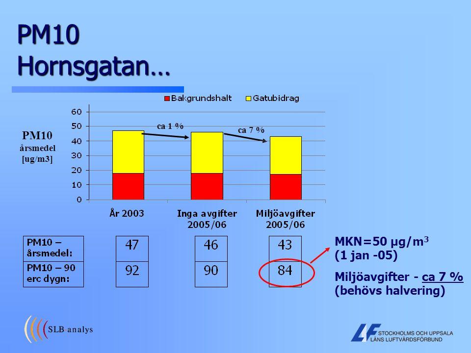 PM10 Hornsgatan… PM10 årsmedel [ug/m3] MKN=50 µg/m3 (1 jan -05)